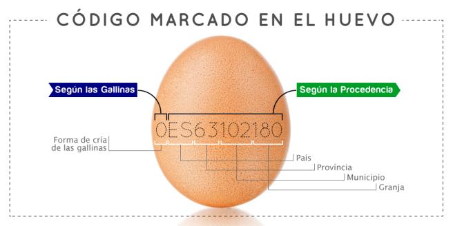CODIGO-HUEVO